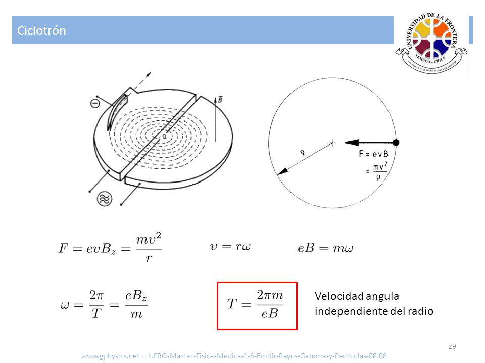 Ciclotrón Velocidad angula independiente del radio