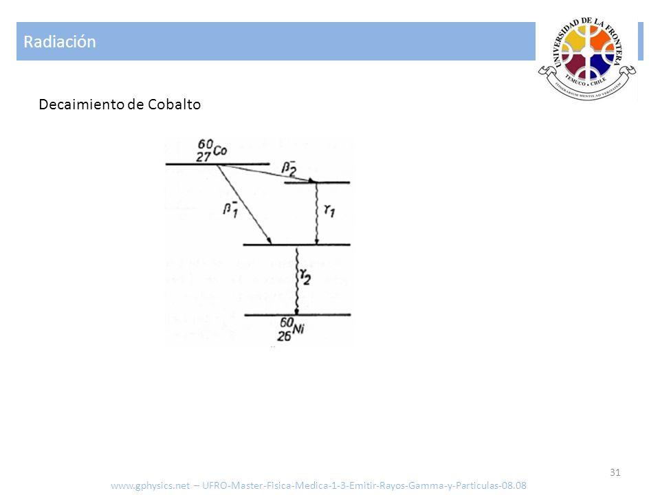 Radiación Decaimiento de Cobalto