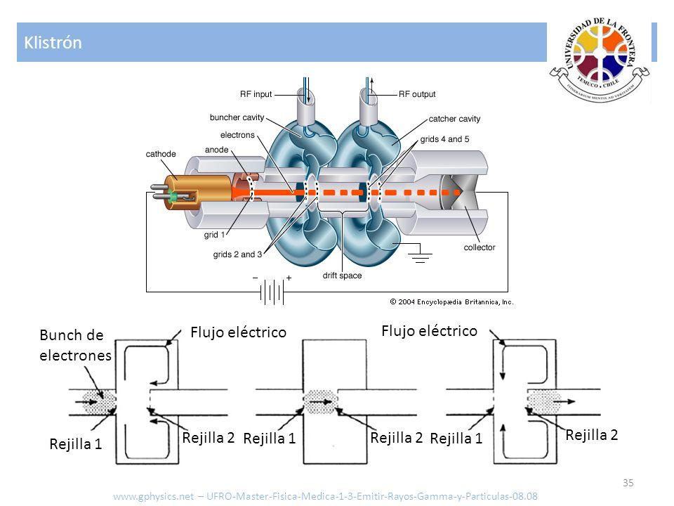 Klistrón Bunch de electrones Flujo eléctrico Flujo eléctrico Rejilla 2