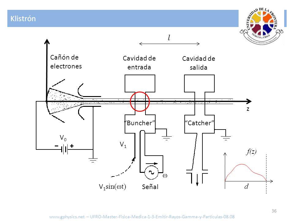 Klistrón Cañón de electrones Cavidad de Cavidad de entrada salida z