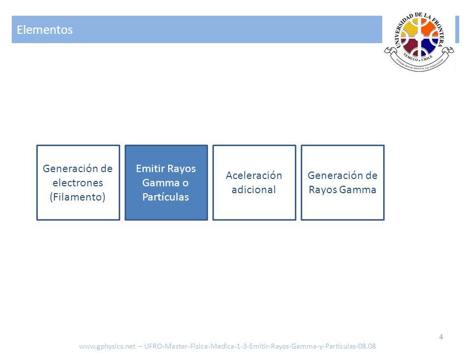 Elementos Generación de electrones (Filamento)