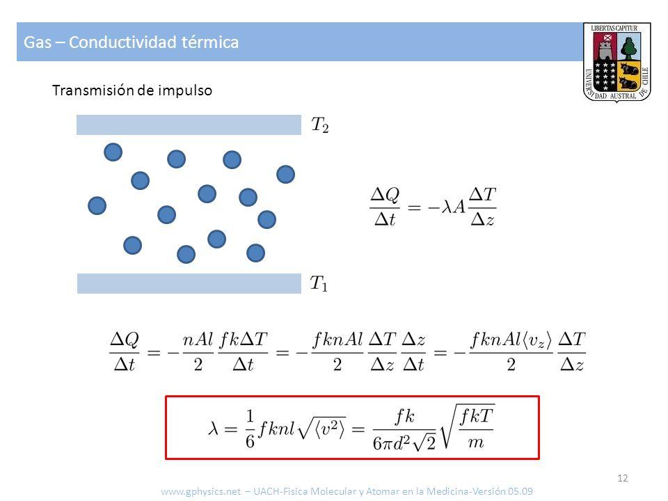 Gas – Conductividad térmica