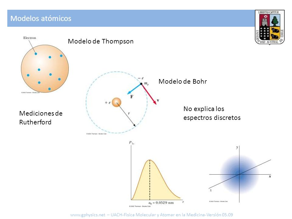 Modelos atómicos Modelo de Thompson Modelo de Bohr