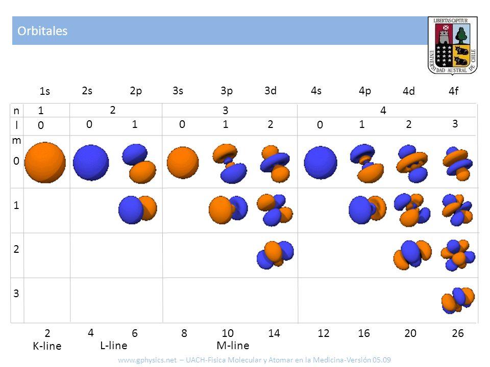 Orbitales 1s 2s 2p 3s 3p 3d 4s 4p 4d 4f n l m 1 2 3 4 1 1 2 1 2 3 1 2