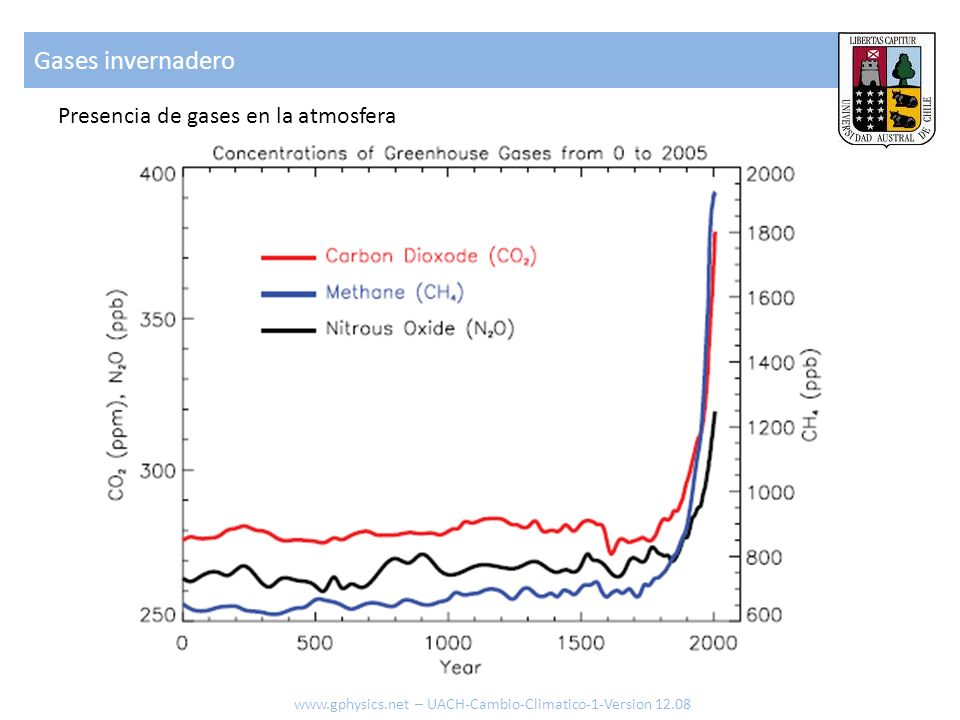 Gases invernadero Presencia de gases en la atmosfera