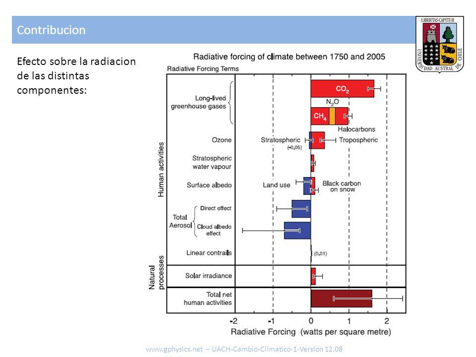 Contribucion Efecto sobre la radiacion de las distintas componentes: