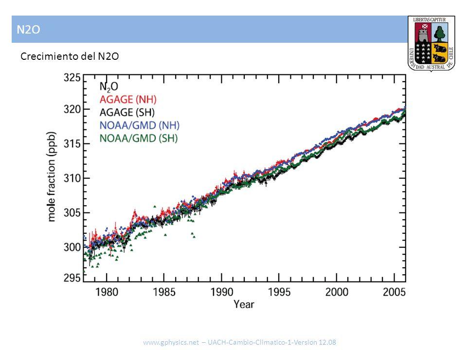 N2O Crecimiento del N2O www.gphysics.net – UACH-Cambio-Climatico-1-Version 12.08