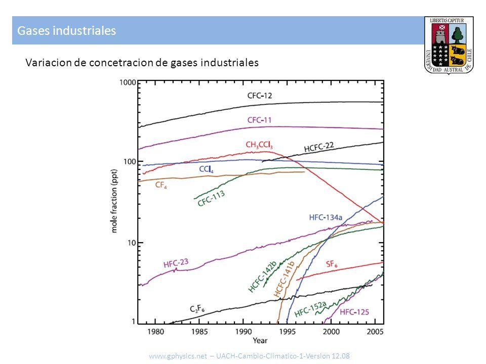 Gases industriales Variacion de concetracion de gases industriales