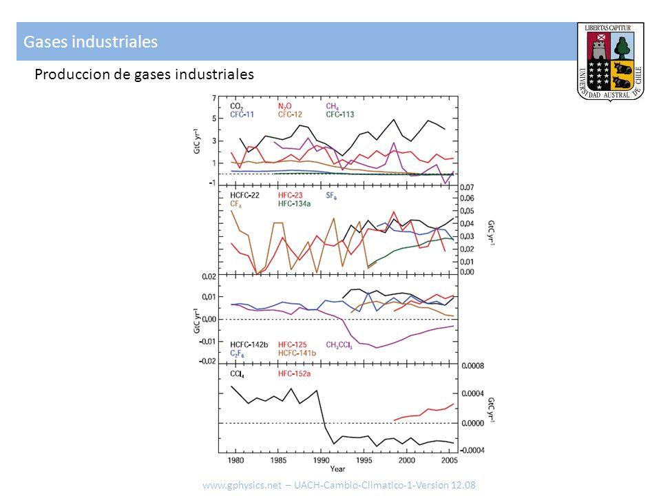 Gases industriales Produccion de gases industriales