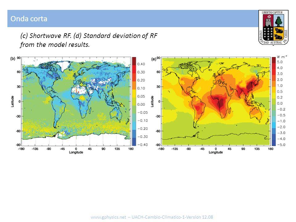 Onda corta(c) Shortwave RF.(d) Standard deviation of RF from the model results.