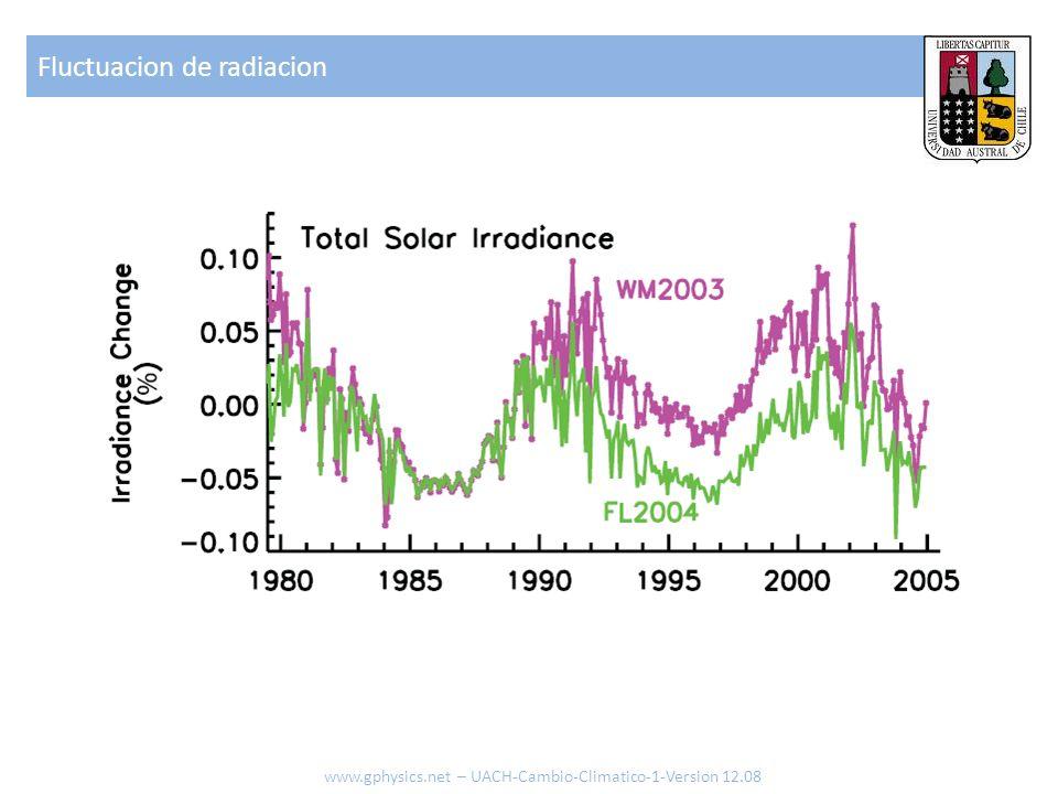 Fluctuacion de radiacion