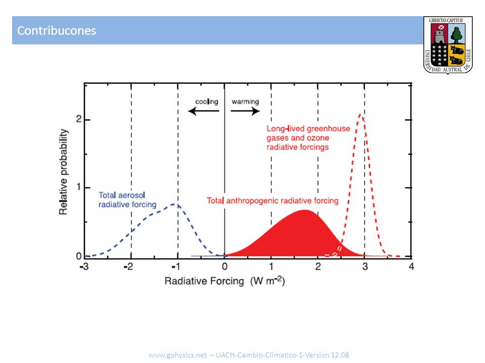 Contribucones www.gphysics.net – UACH-Cambio-Climatico-1-Version 12.08