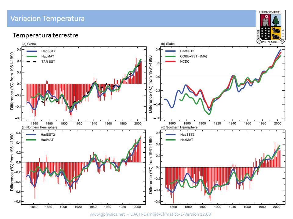 Variacion Temperatura