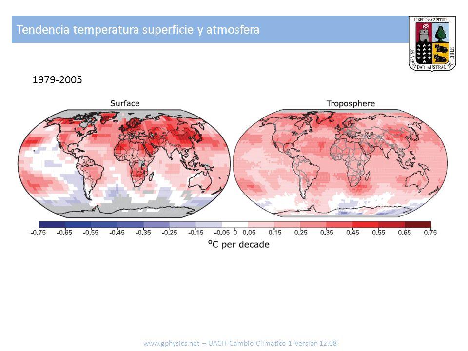 Tendencia temperatura superficie y atmosfera