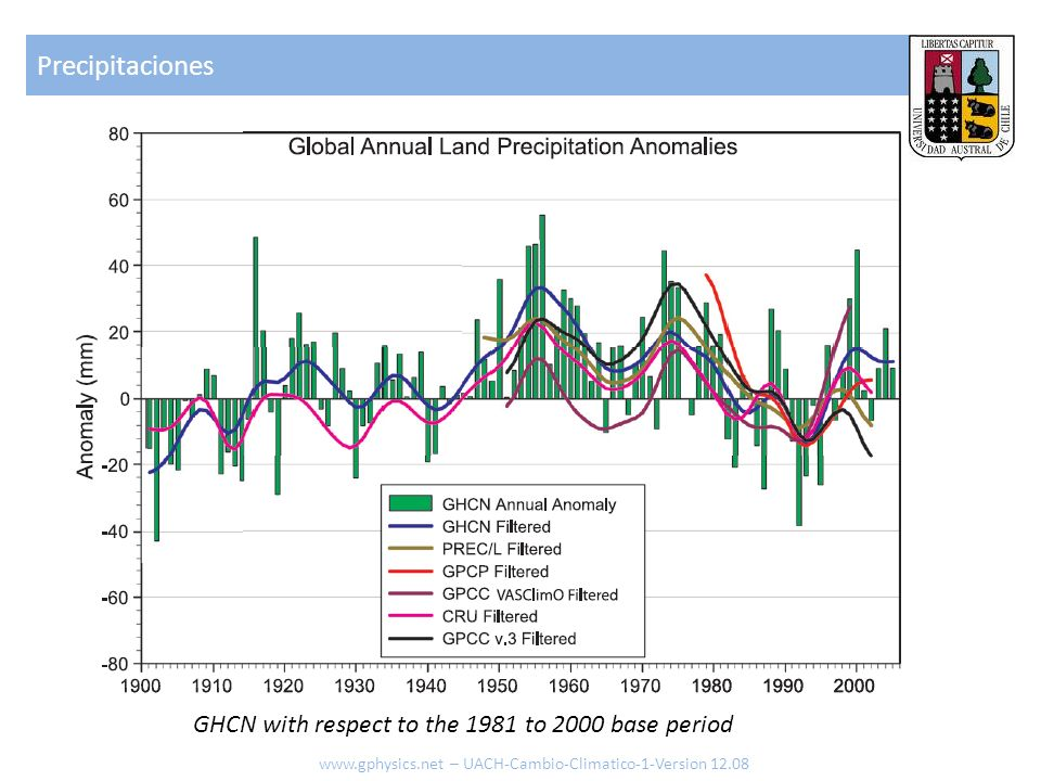 Precipitaciones GHCN with respect to the 1981 to 2000 base period