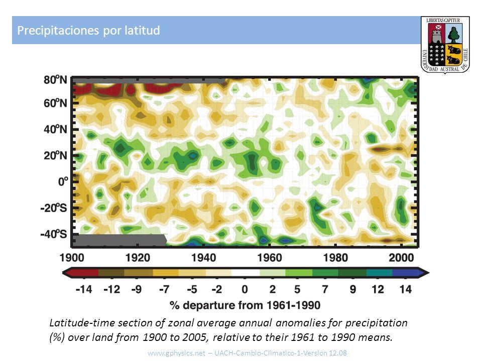 Precipitaciones por latitud