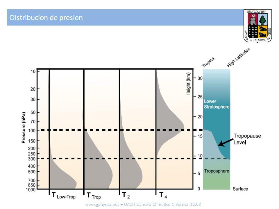 Distribucion de presion