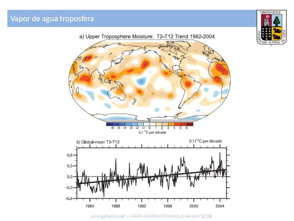 Vapor de agua troposfera