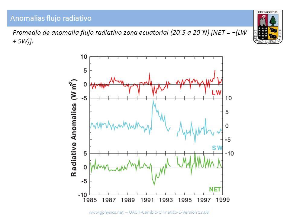 Anomalias flujo radiativo