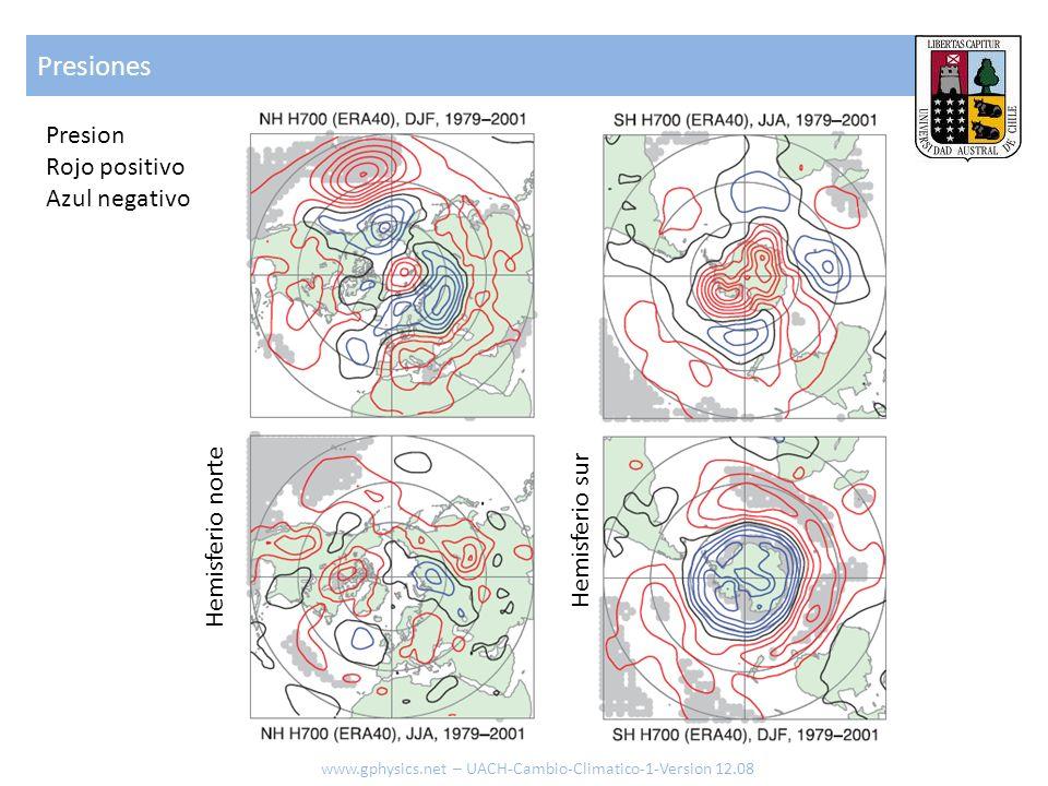 Presiones Presion Rojo positivo Azul negativo Hemisferio norte