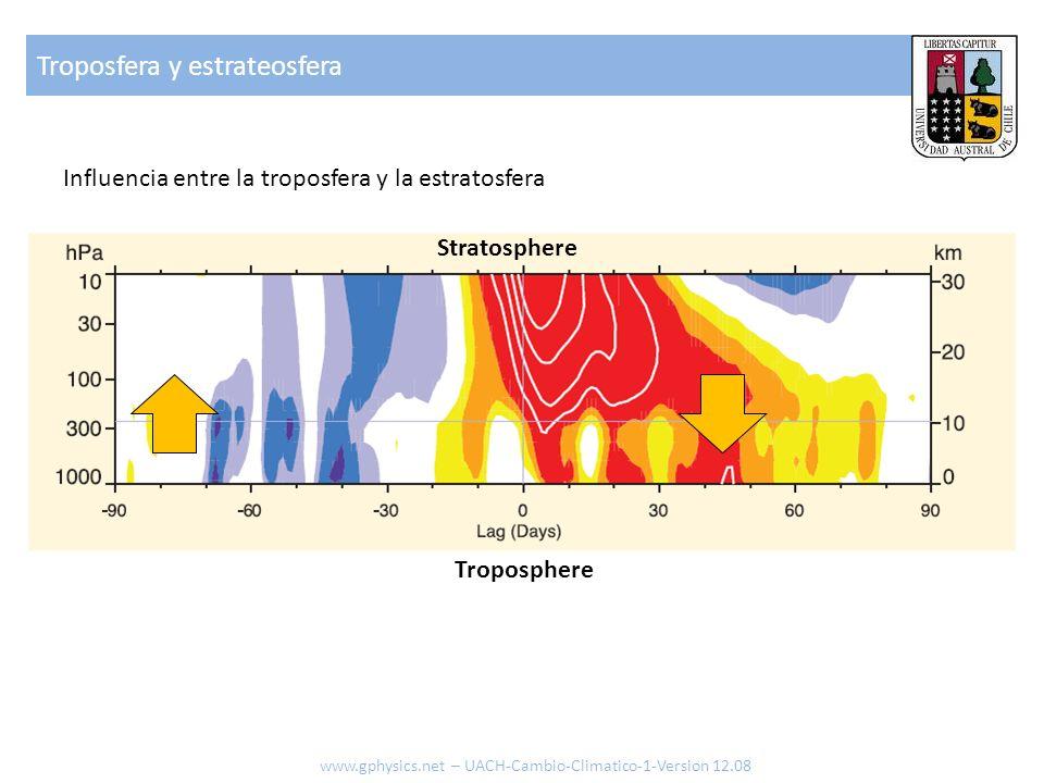 Troposfera y estrateosfera