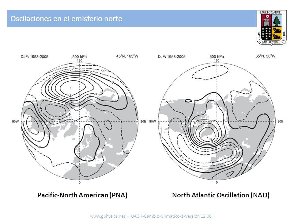 Oscilaciones en el emisferio norte