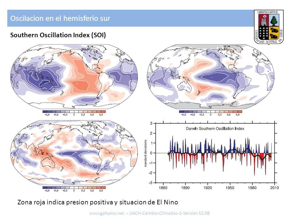 Oscilacion en el hemisferio sur