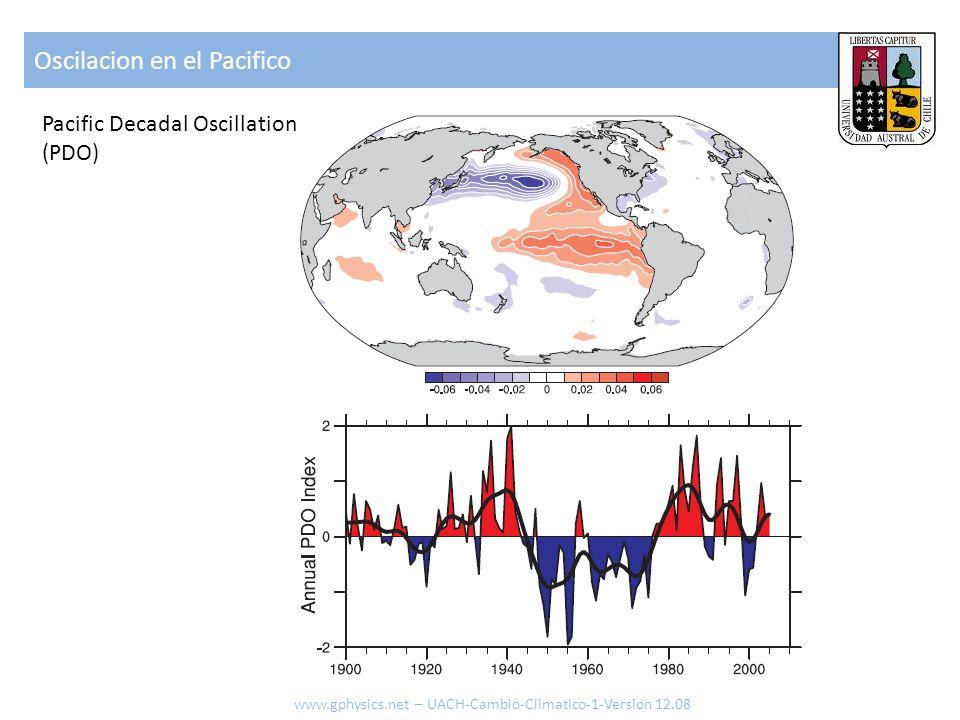 Oscilacion en el Pacifico