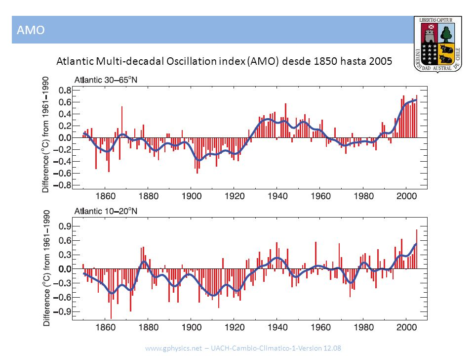 AMO Atlantic Multi-decadal Oscillation index (AMO) desde 1850 hasta 2005.