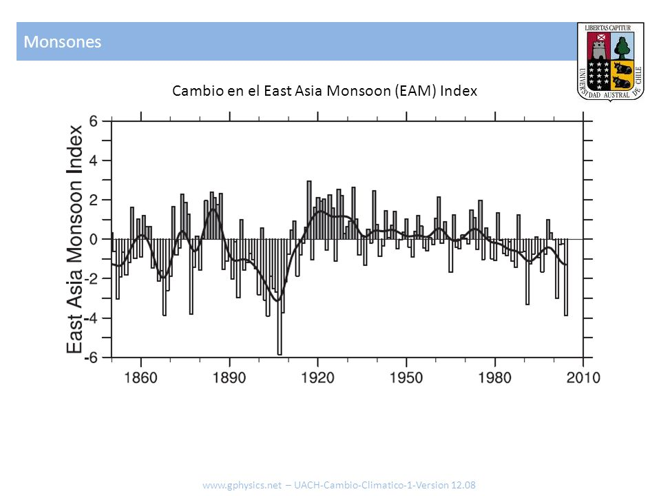 Monsones Cambio en el East Asia Monsoon (EAM) Index