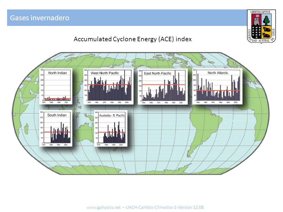 Gases invernadero Accumulated Cyclone Energy (ACE) index