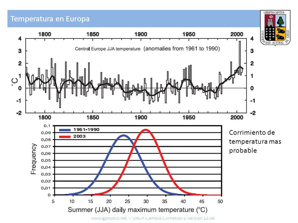 Temperatura en Europa Corrimiento de temperatura mas probable