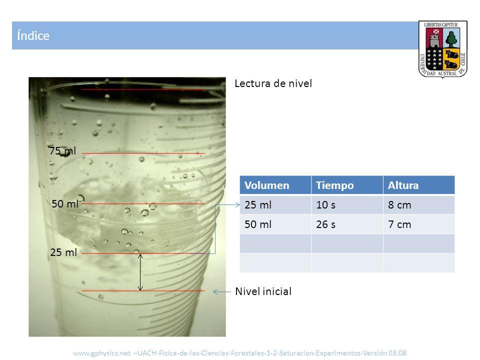 Índice Lectura de nivel 75 ml Volumen Tiempo Altura 25 ml 10 s 8 cm