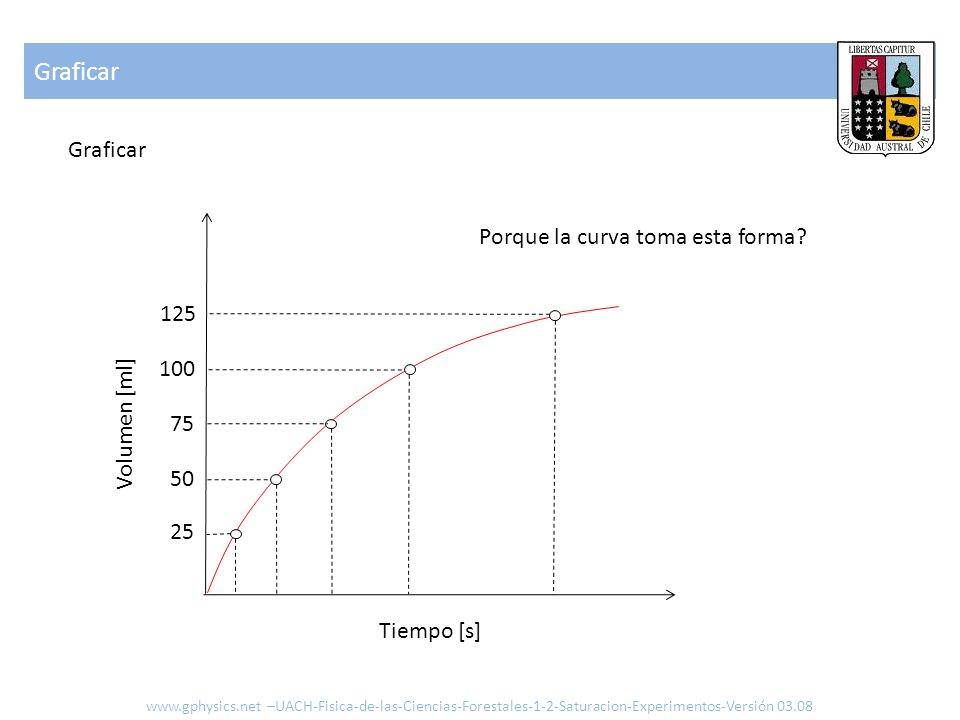 Graficar Graficar Porque la curva toma esta forma 125 100