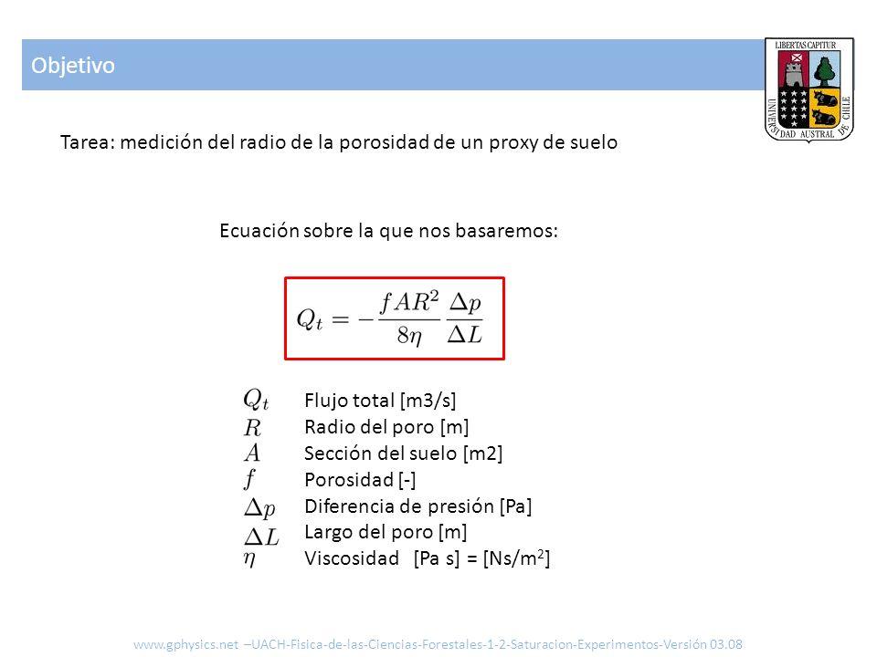 Objetivo Tarea: medición del radio de la porosidad de un proxy de suelo. Ecuación sobre la que nos basaremos: