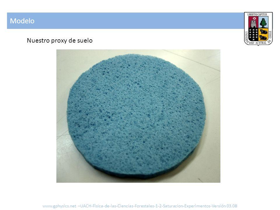 Modelo Nuestro proxy de suelo