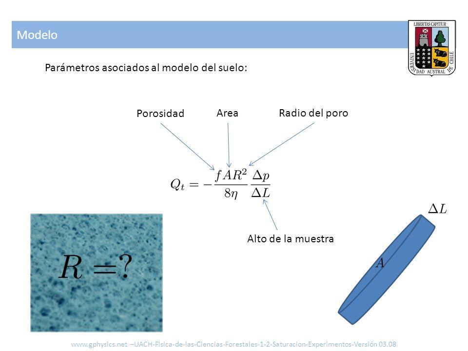 Modelo Parámetros asociados al modelo del suelo: Porosidad Area