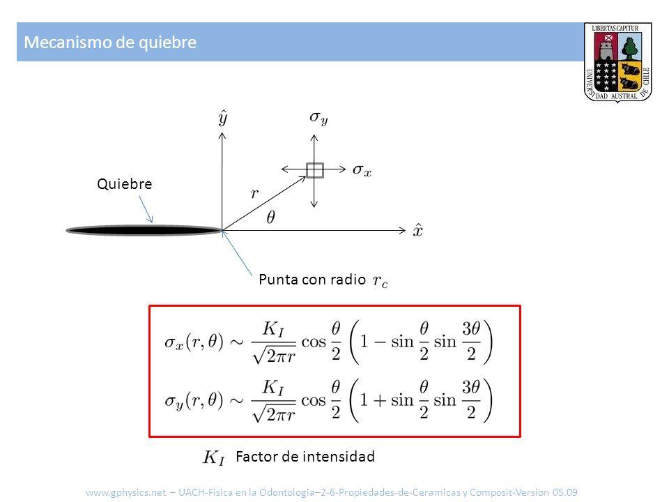 Mecanismo de quiebre Quiebre Punta con radio Factor de intensidad