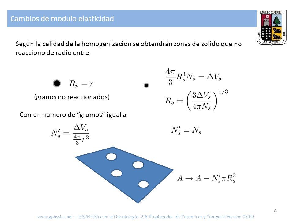 Cambios de modulo elasticidad