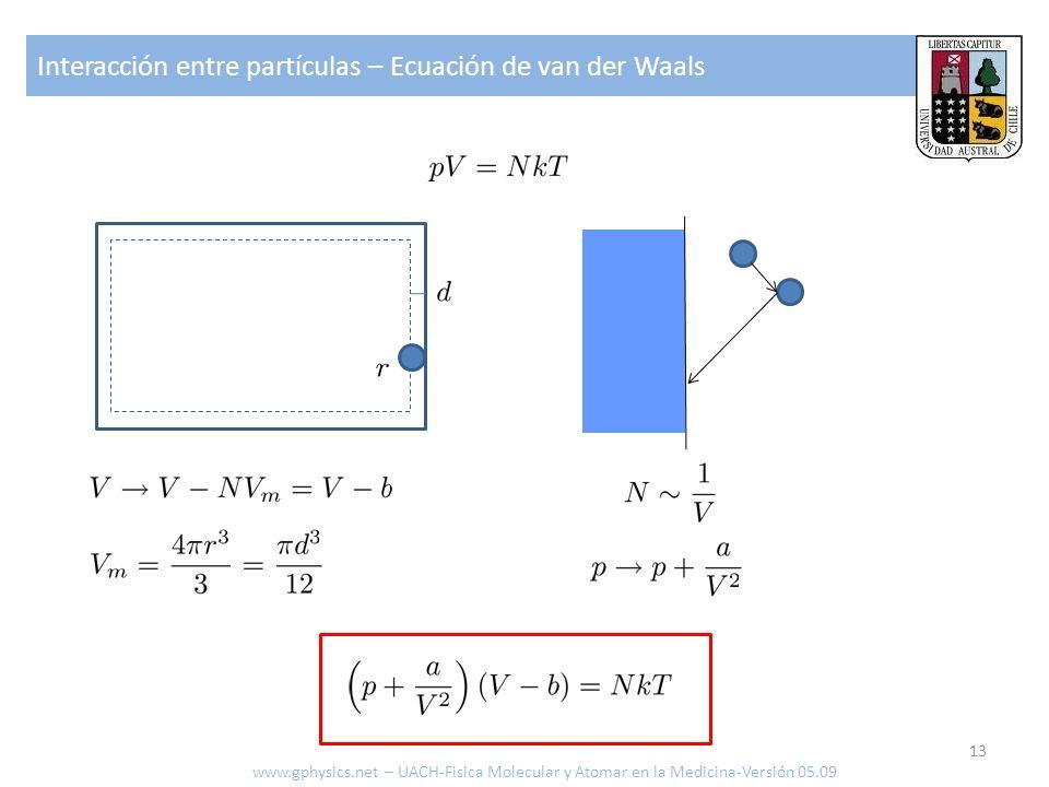 Interacción entre partículas – Ecuación de van der Waals