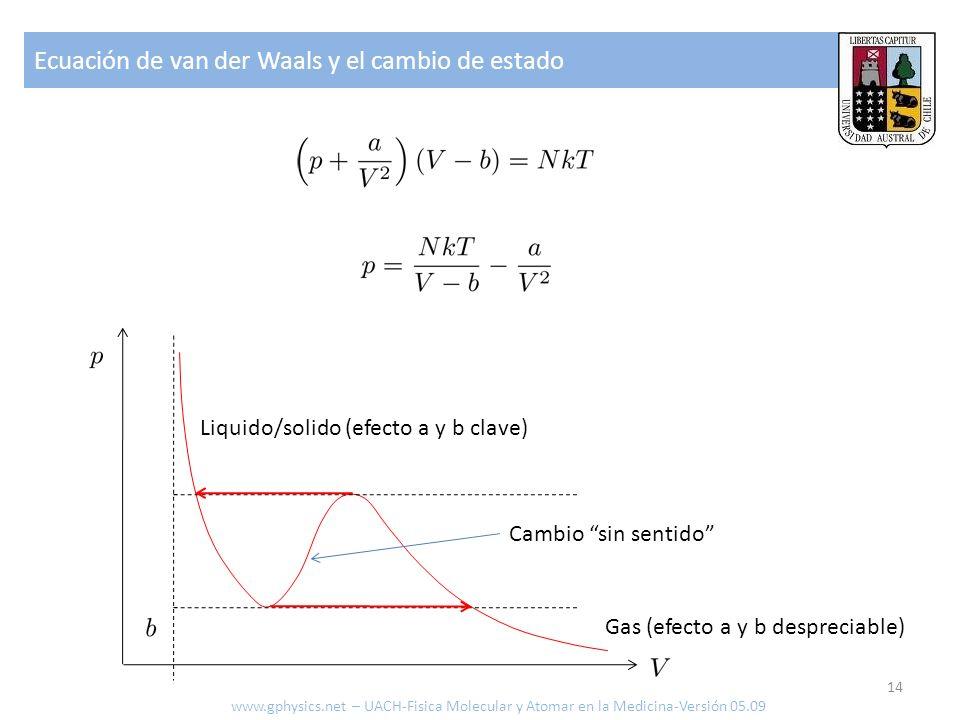 Ecuación de van der Waals y el cambio de estado