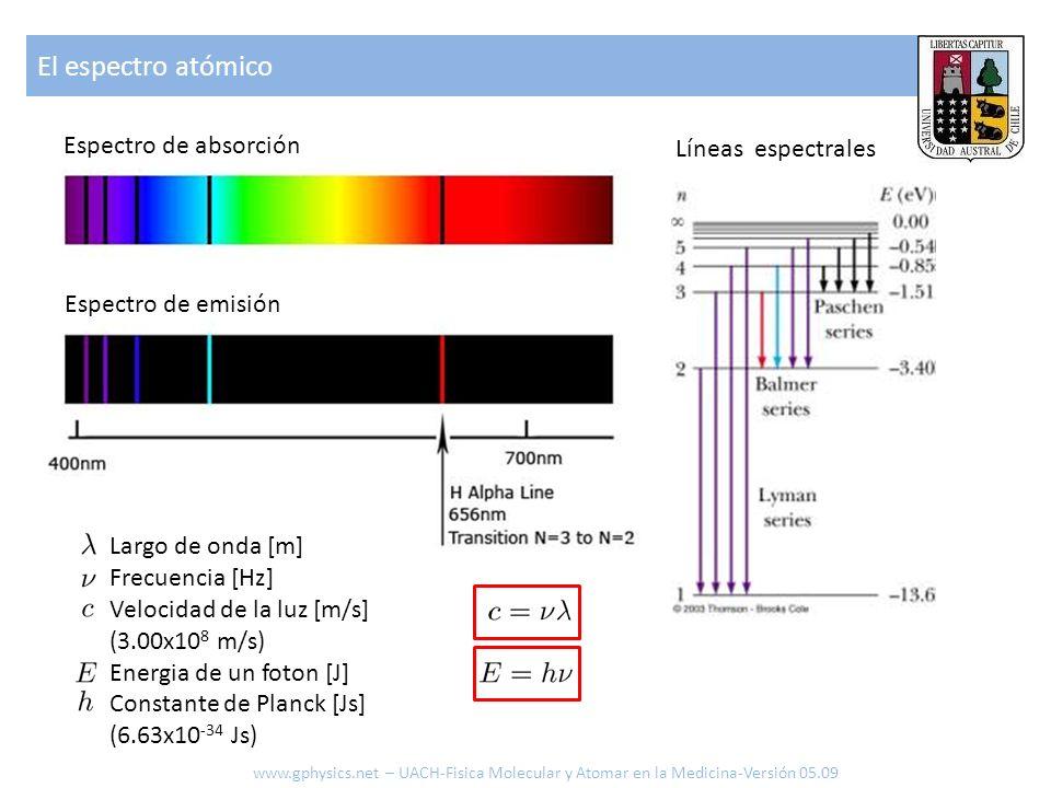 El espectro atómico Espectro de absorción Líneas espectrales