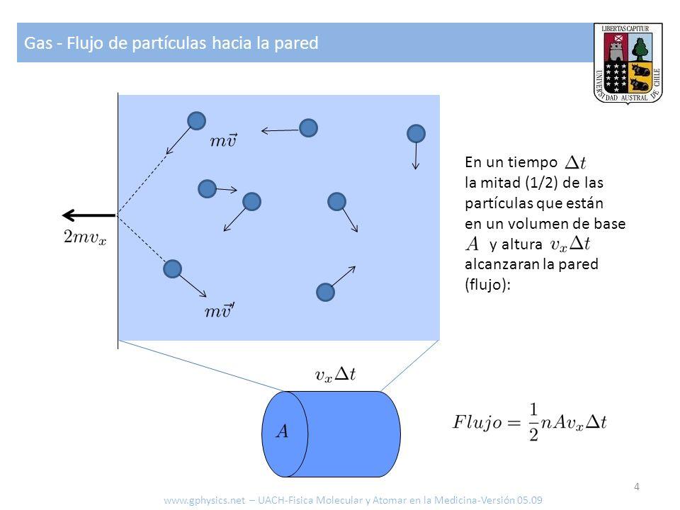 Gas - Flujo de partículas hacia la pared