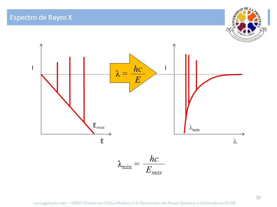 hc λ = E hc λmin = Emax Espectro de Rayos X I I Emax λmin E λ