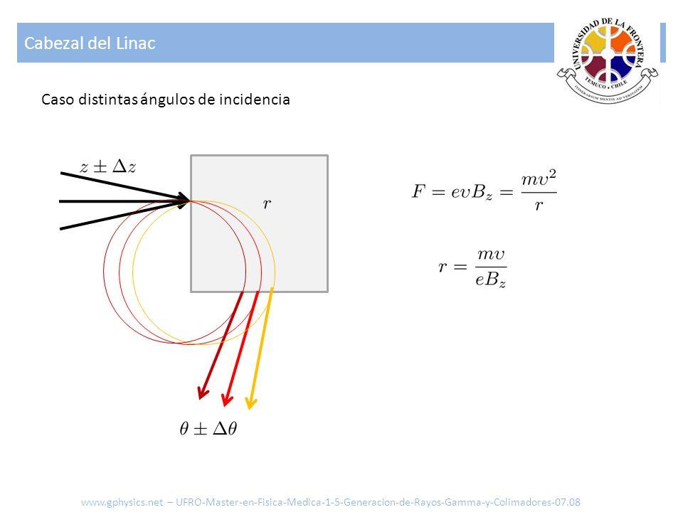 Cabezal del Linac Caso distintas ángulos de incidencia