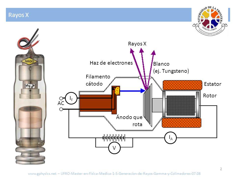 Rayos X Rayos X Haz de electrones Blanco (ej. Tungsteno) Filamento