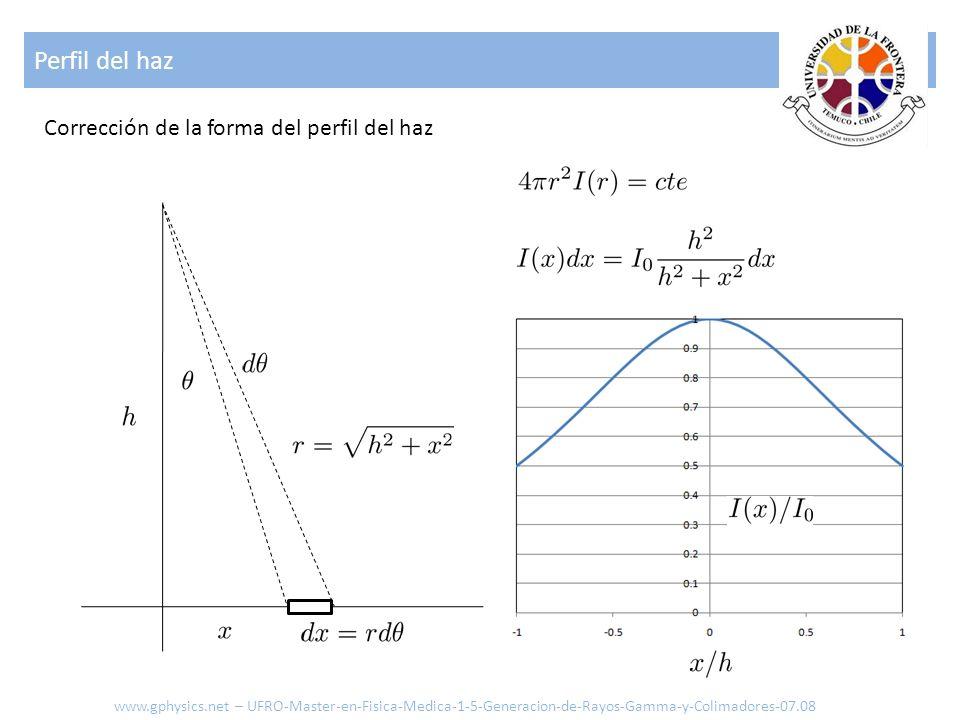 Perfil del haz Corrección de la forma del perfil del haz
