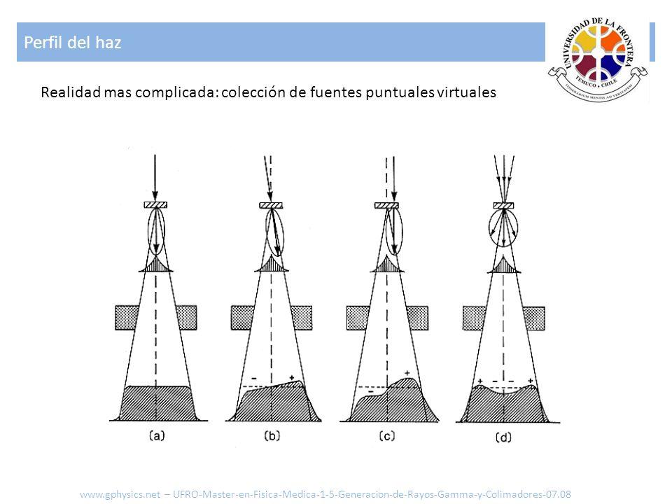 Perfil del haz Realidad mas complicada: colección de fuentes puntuales virtuales.