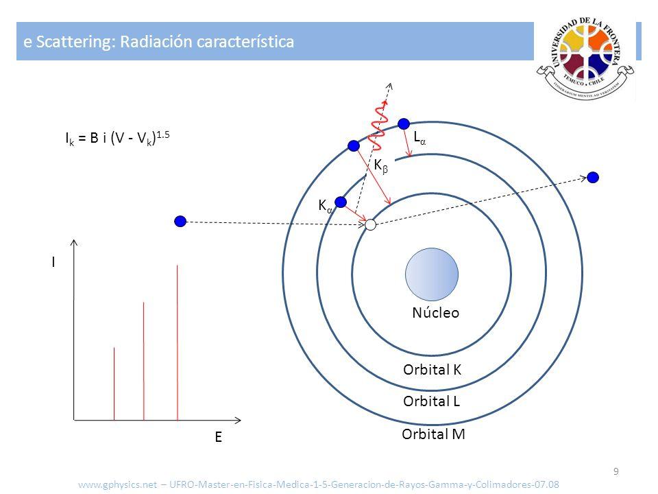 e Scattering: Radiación característica