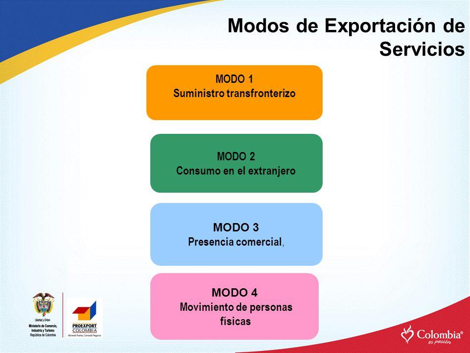 Modos de Exportación de Servicios